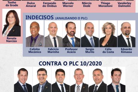 Veja qual o posicionamento dos vereadores de Itajaí na votação do PLC 10/2020