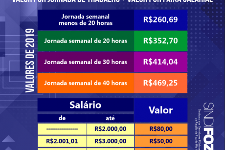 Entenda o cálculo do vale-alimentação dos servidores de Itajaí